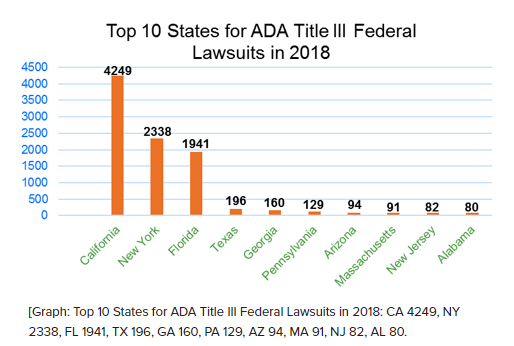 EPLI and ADA lawsuits